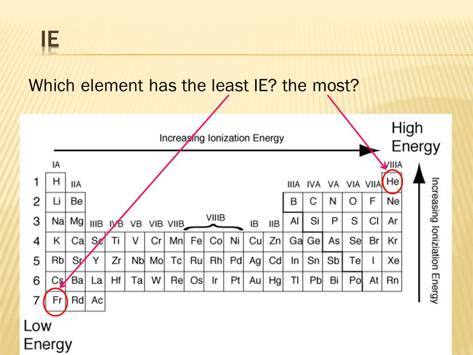 IE Which element has the least IE the most