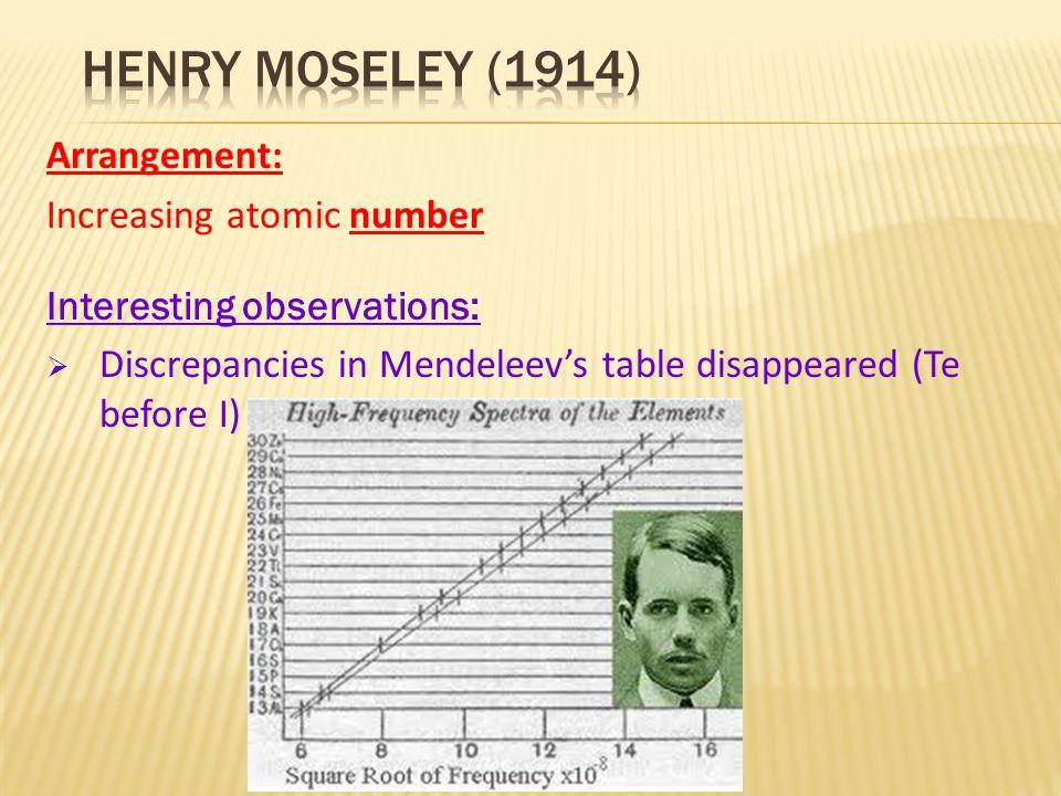 Henry moseley (1914) Arrangement: Increasing atomic number