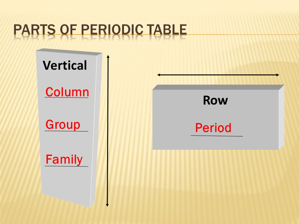 Parts of periodic table