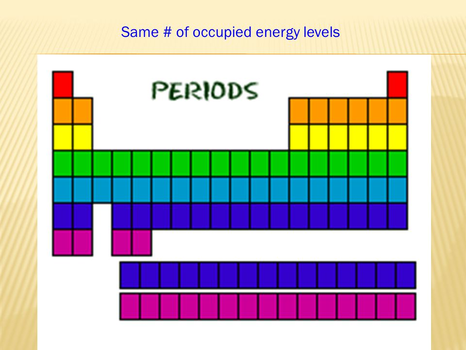 Same # of occupied energy levels