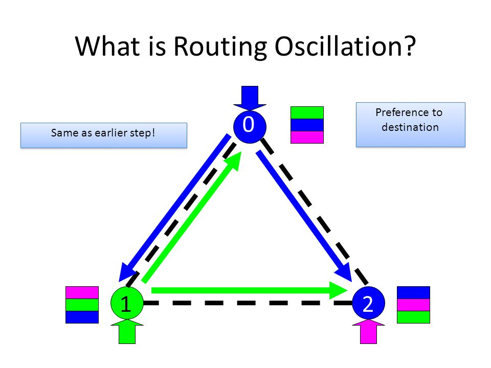 What is Routing Oscillation