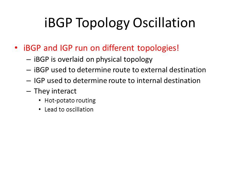 iBGP Topology Oscillation