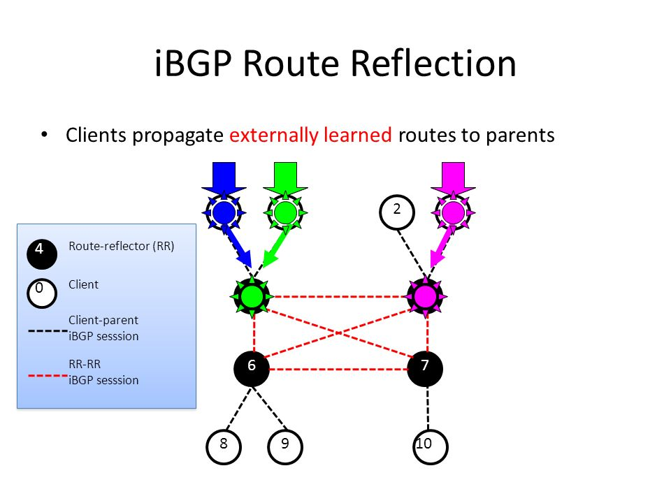 iBGP Route Reflection Clients propagate externally learned routes to parents. 1. 2. 3. 8. 9. 10.