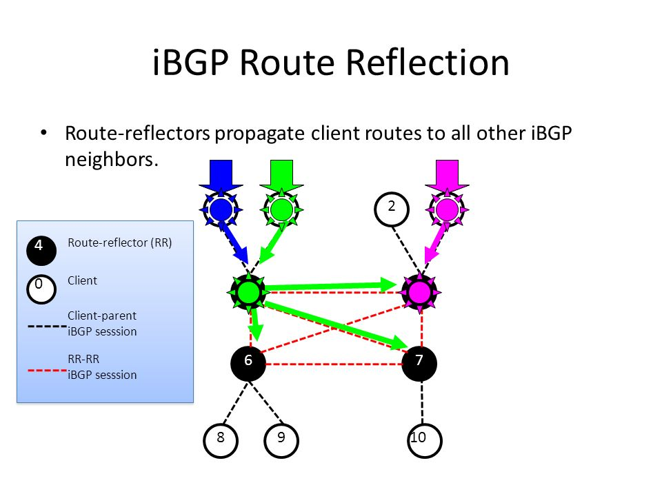 iBGP Route Reflection Route-reflectors propagate client routes to all other iBGP neighbors. 1. 2.