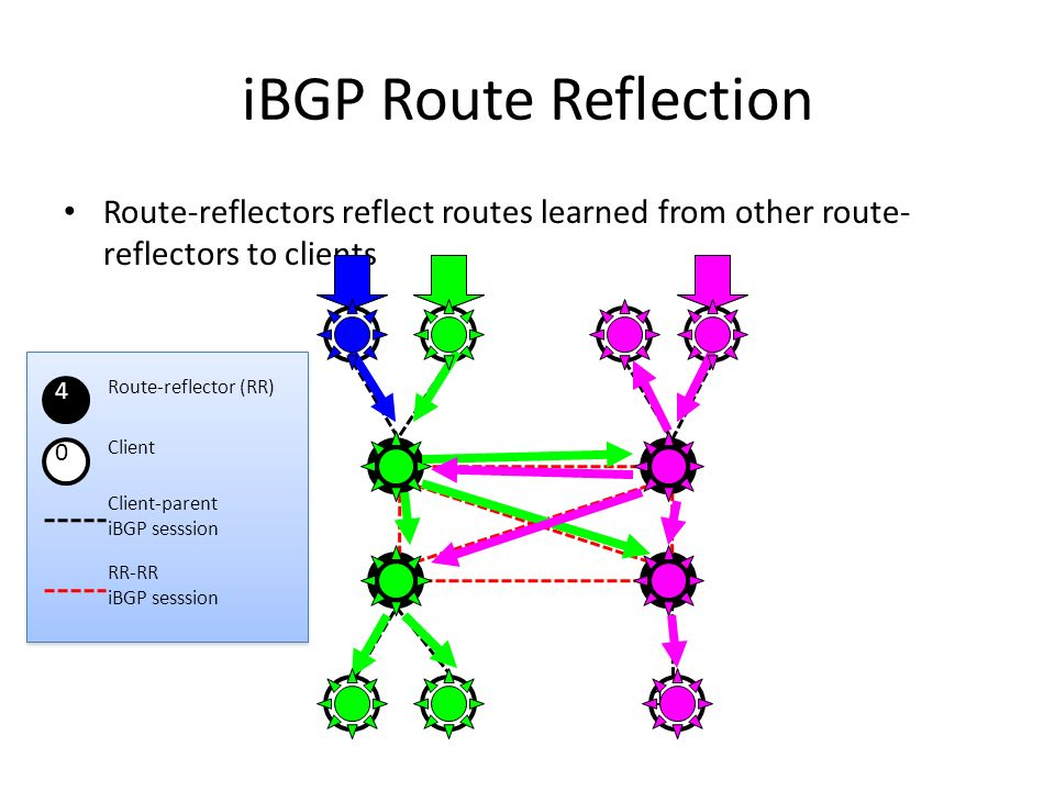 iBGP Route Reflection Route-reflectors reflect routes learned from other route-reflectors to clients.
