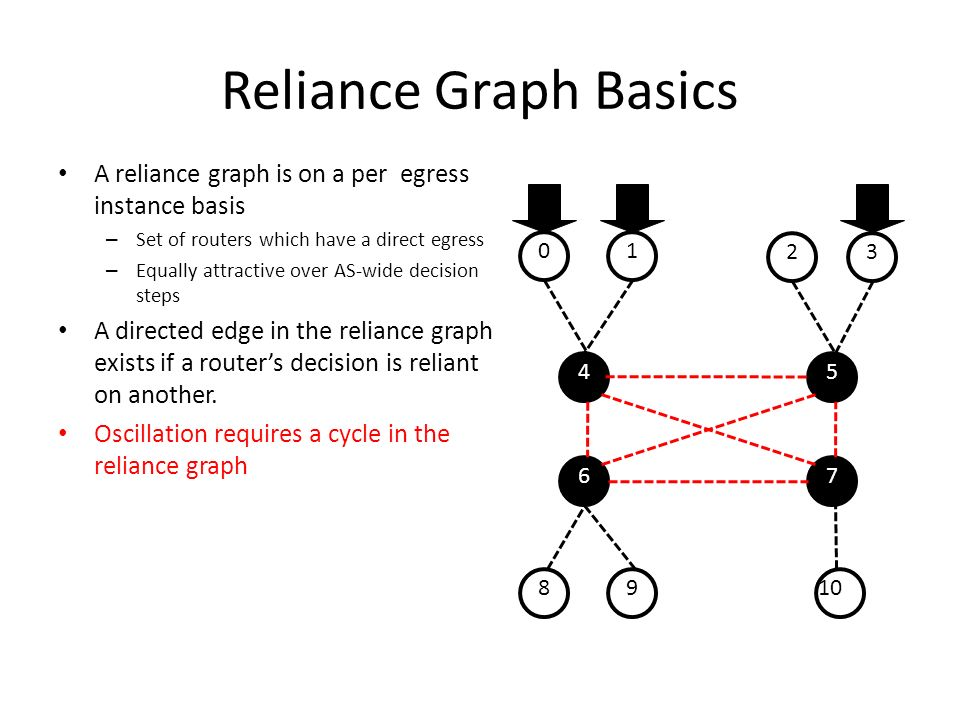 Reliance Graph Basics A reliance graph is on a per egress instance basis. Set of routers which have a direct egress.