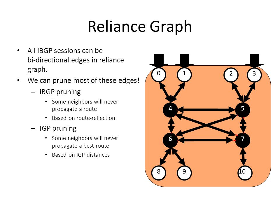 Reliance Graph All iBGP sessions can be bi-directional edges in reliance graph. We can prune most of these edges!