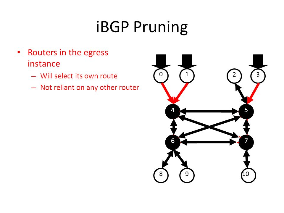 iBGP Pruning Routers in the egress instance Will select its own route