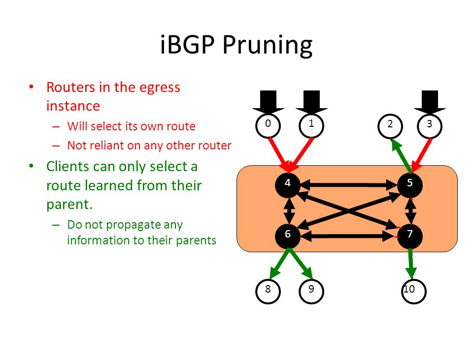 iBGP Pruning Routers in the egress instance