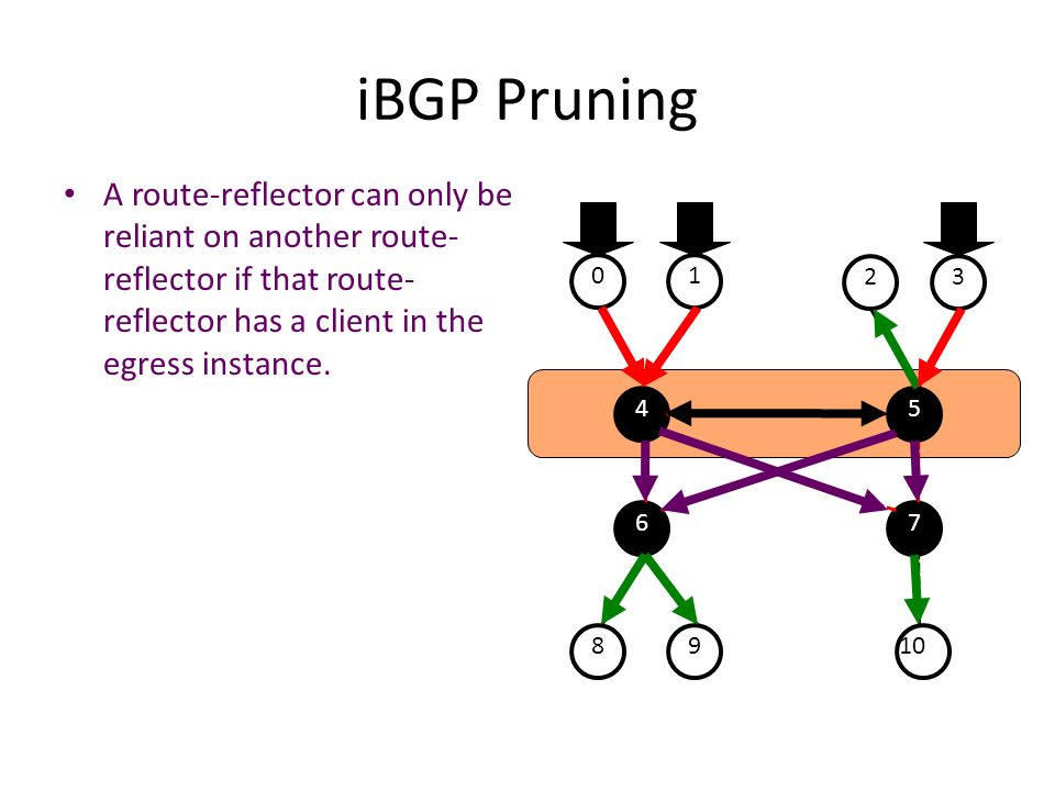 iBGP Pruning A route-reflector can only be reliant on another route-reflector if that route-reflector has a client in the egress instance.