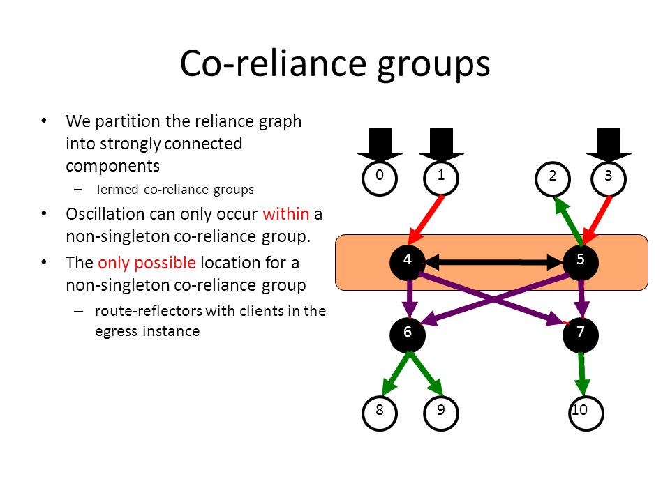 Co-reliance groups We partition the reliance graph into strongly connected components. Termed co-reliance groups.