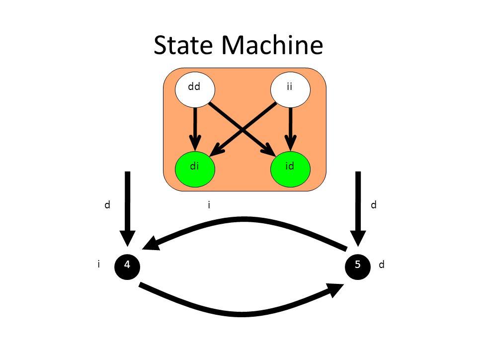 State Machine dd ii di id d i d i 4 5 d