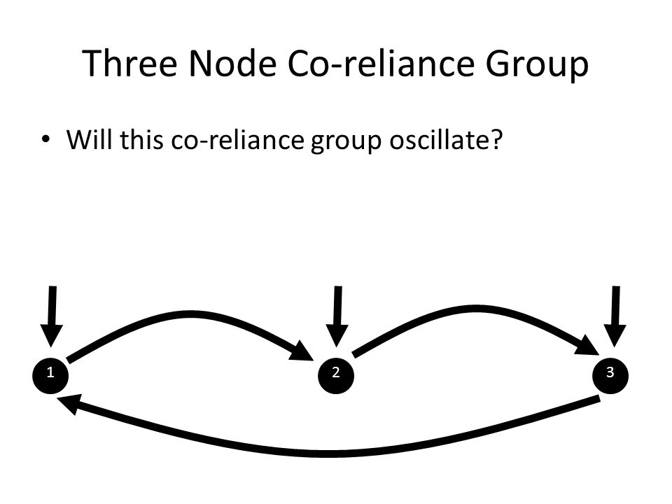 Three Node Co-reliance Group