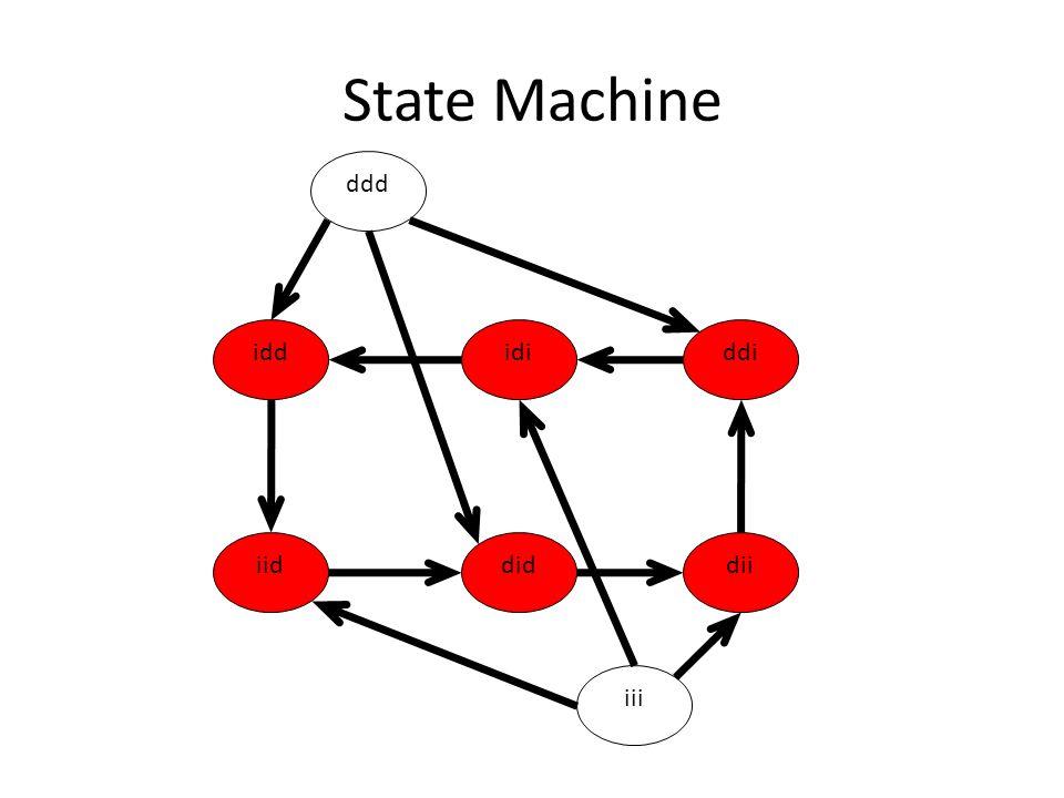 State Machine ddd idd idi ddi Show state diagram iid did dii iii