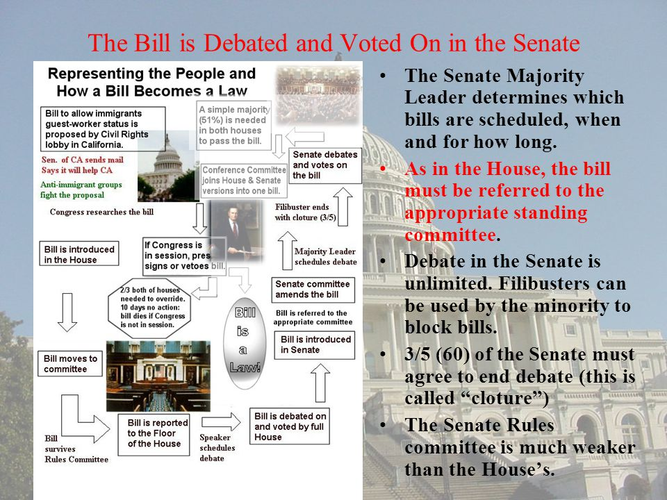 The Bill is Debated and Voted On in the Senate
