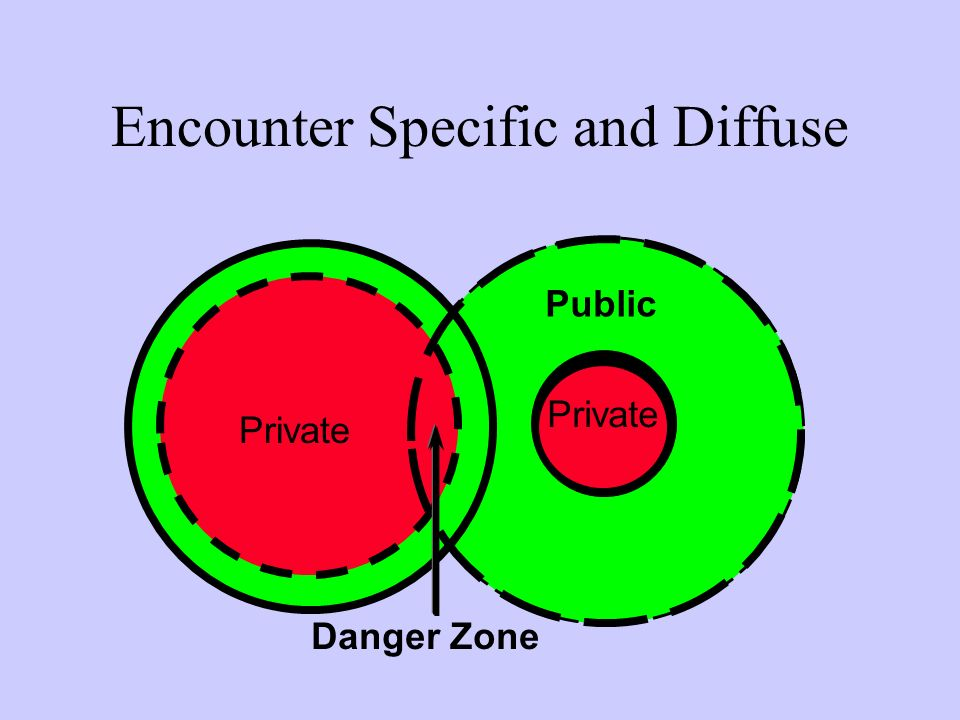 Encounter Specific and Diffuse