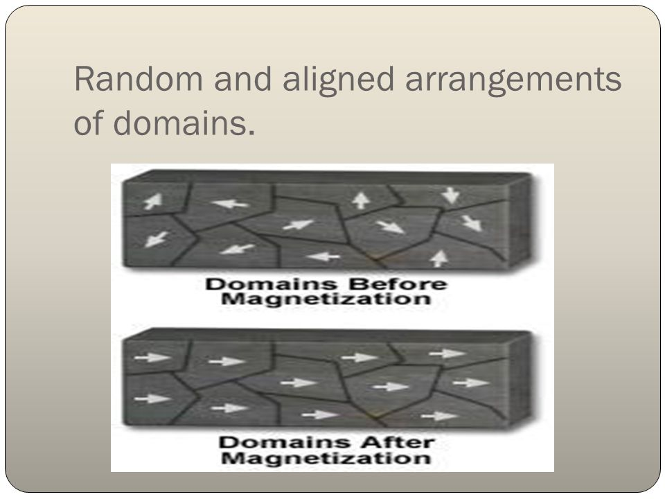 Random and aligned arrangements of domains.