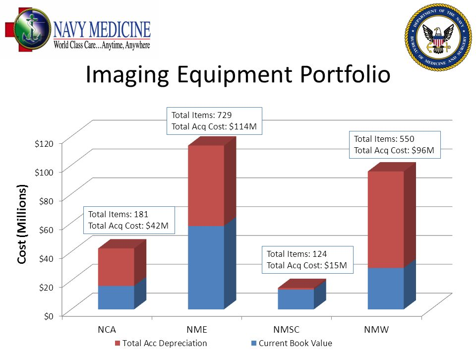 Imaging Equipment Portfolio
