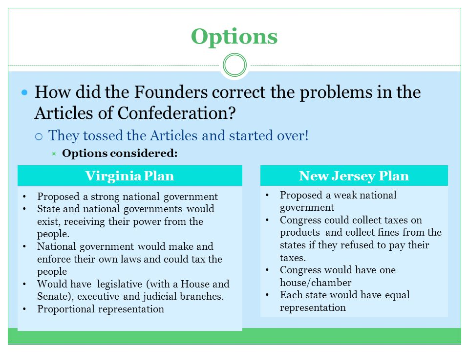 Options How did the Founders correct the problems in the Articles of Confederation They tossed the Articles and started over!