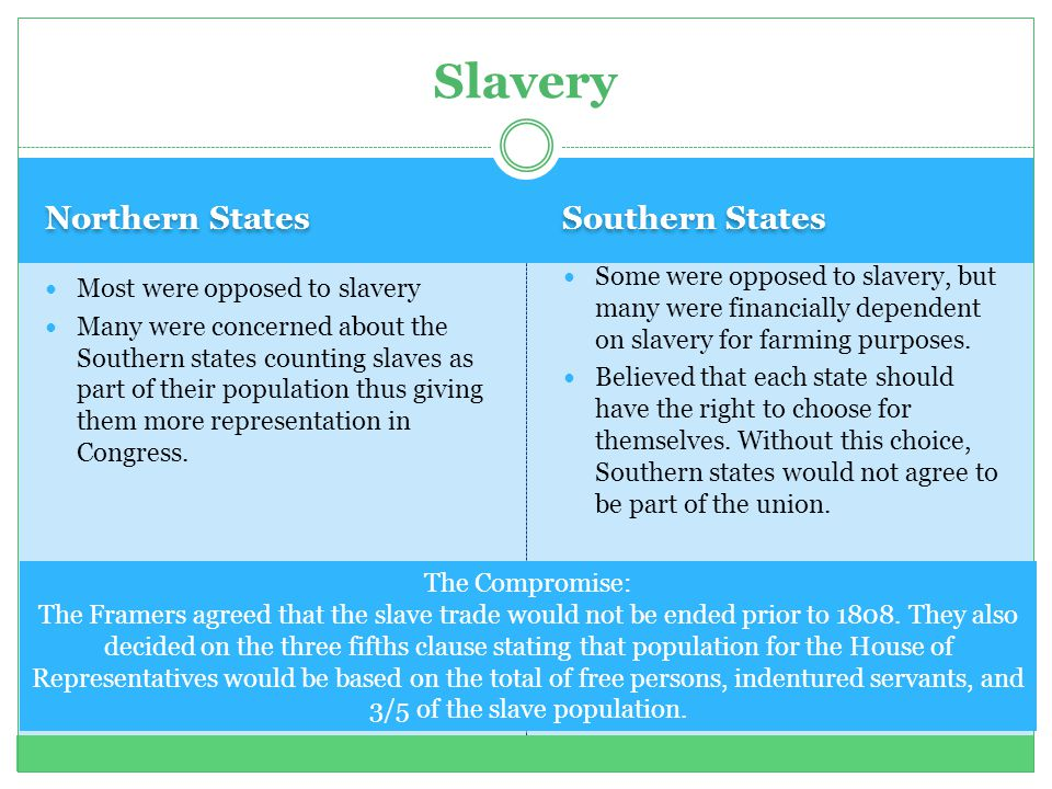 Slavery Northern States Southern States