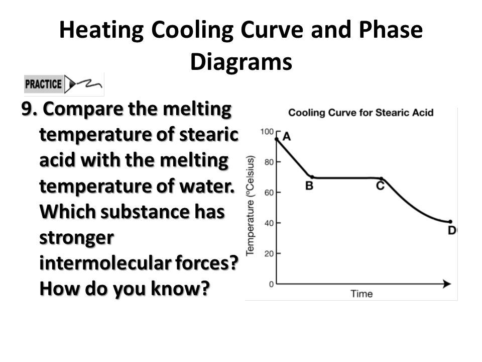 Heating Cooling Curve And Phase Diagrams Ppt Video