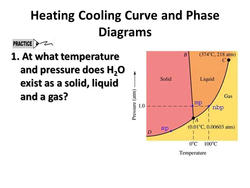 heat and pressure diagram heating/cooling curve and phase diagrams - ppt video ... heat and air conditioning window unit wiring diagram