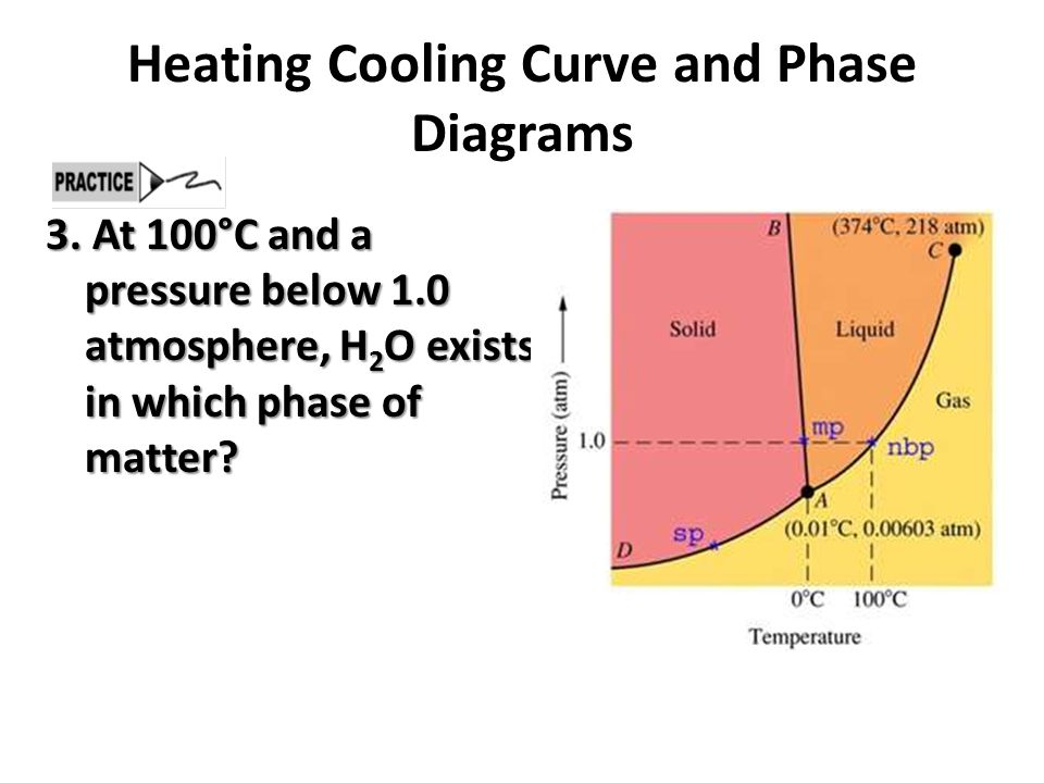 Heating Cooling Curve and Phase Diagrams