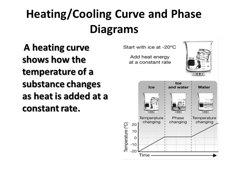Heating/Cooling Curve and Phase Diagrams