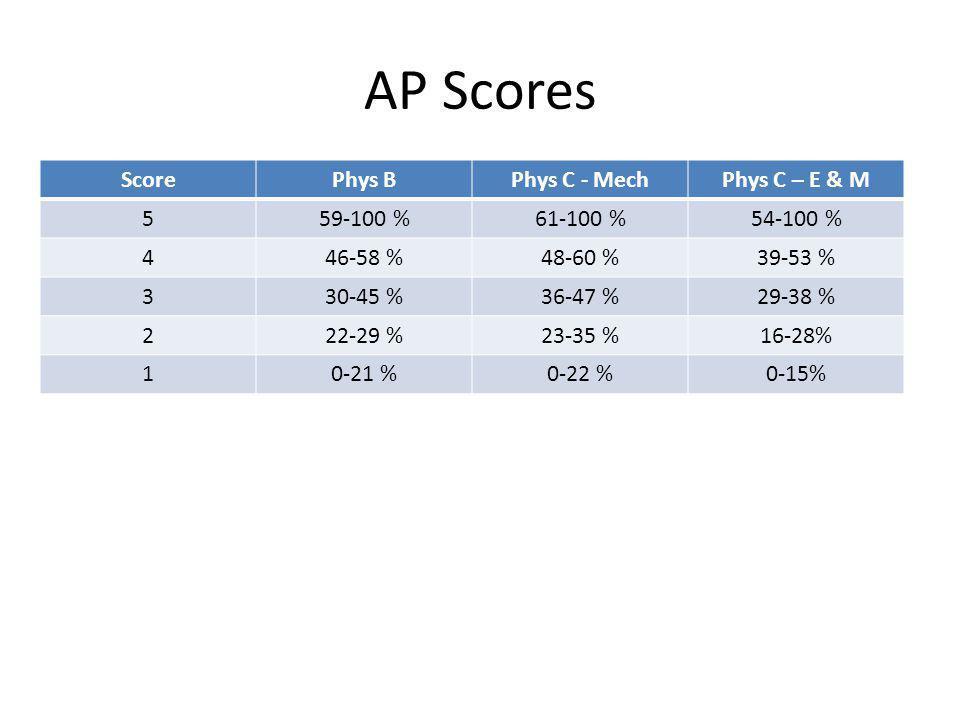AP Scores Score Phys B Phys C - Mech Phys C – E & M 5 59-100 %