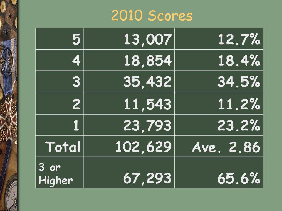 2010 Scores 5. 13,007. 12.7% 4. 18,854. 18.4% 3. 35,432. 34.5% 2. 11,543. 11.2% 1. 23,793.