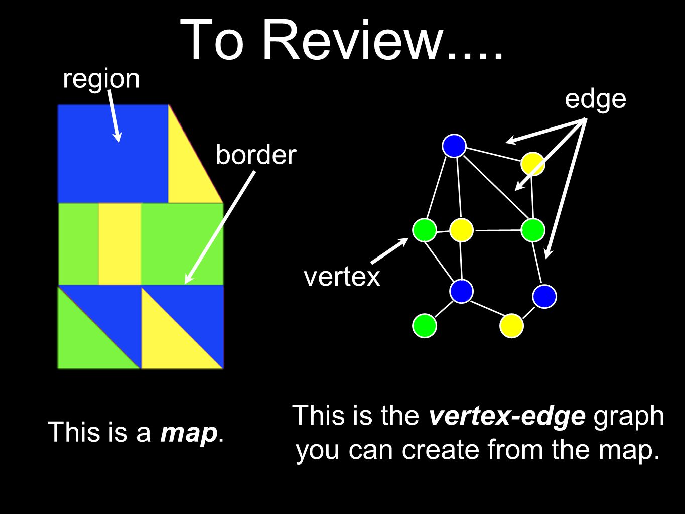 To Review.... region edge border vertex This is the vertex-edge graph