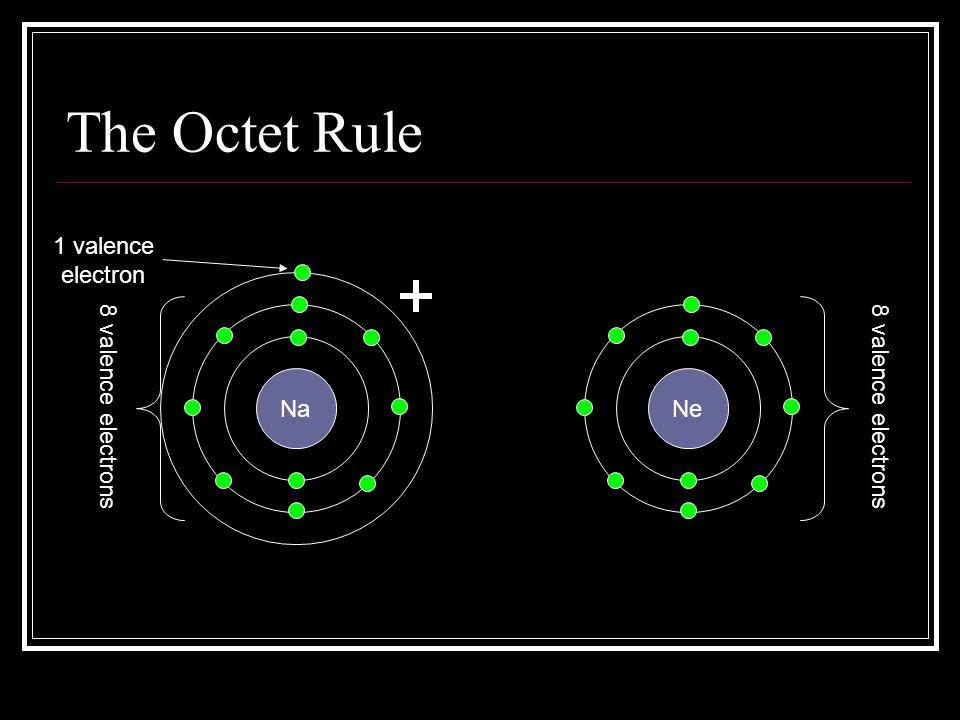 The Octet Rule 1 valence electron 8 valence electrons Na Ne