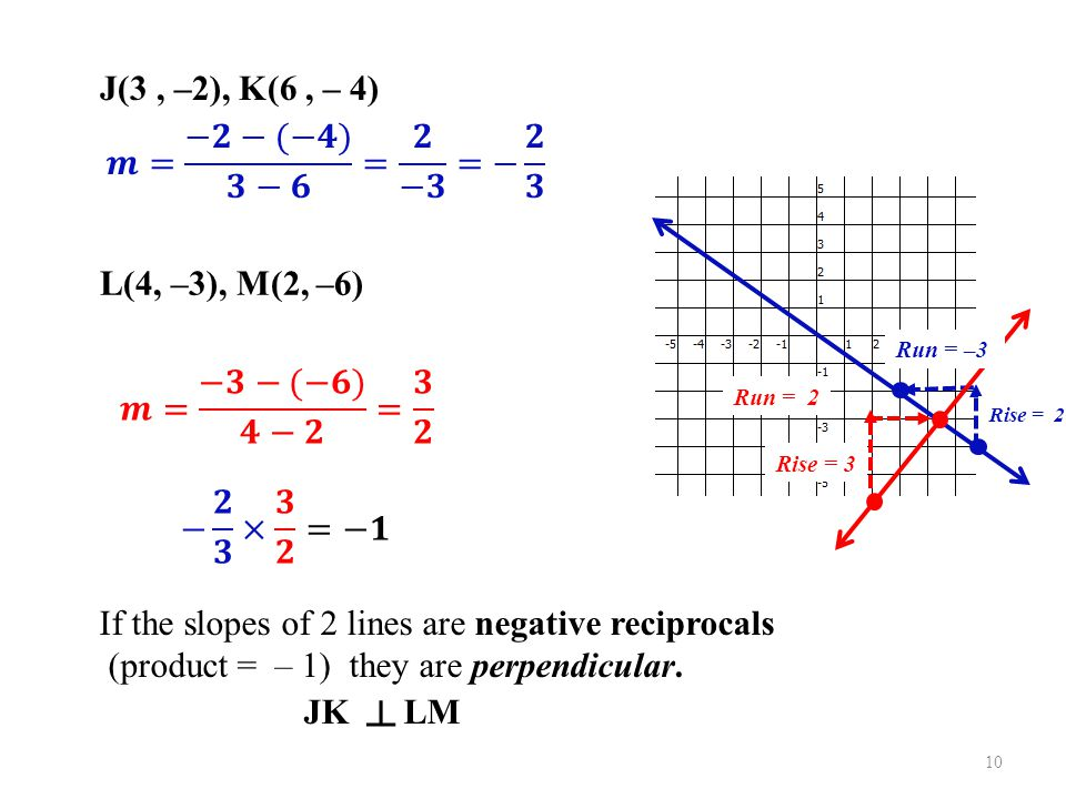 If the slopes of 2 lines are negative reciprocals