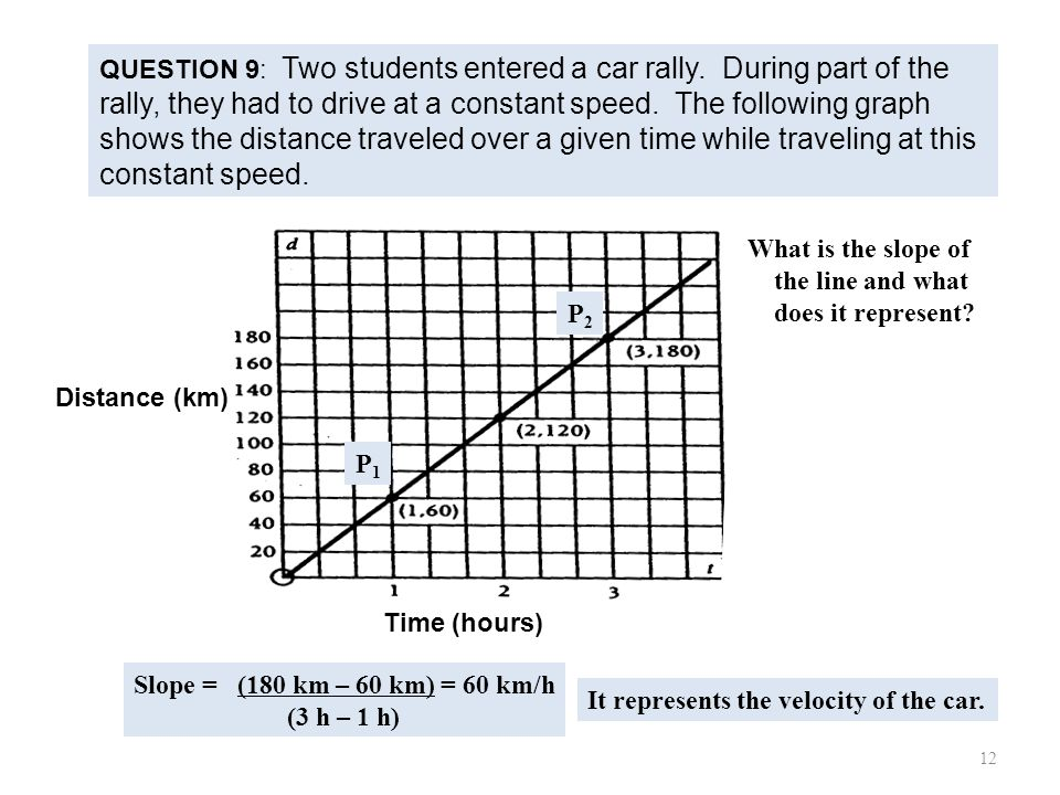 What is the slope of the line and what does it represent