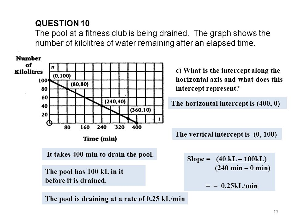 U1B L1 Review of Slope QUESTION 10.