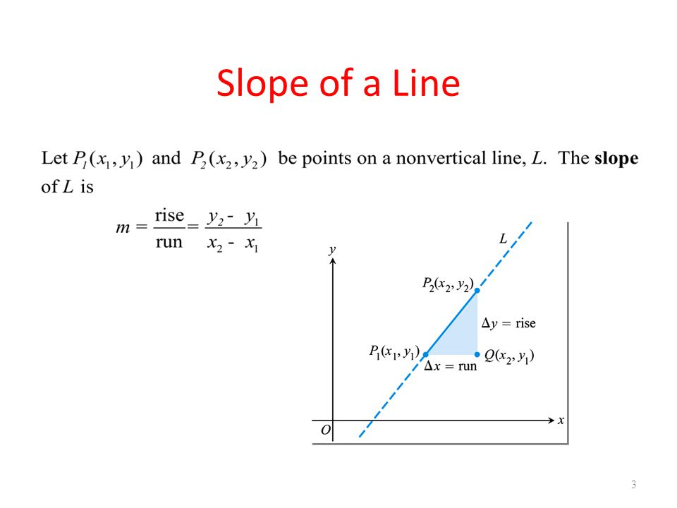 U1B L1 Review of Slope Slope of a Line