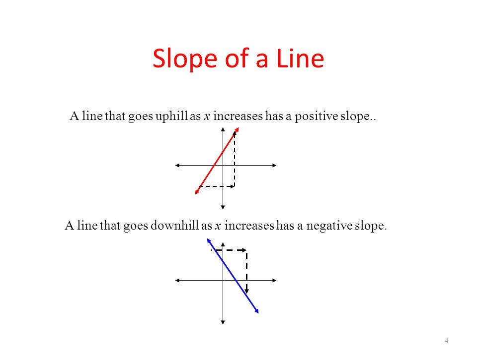 U1B L1 Review of Slope Slope of a Line. A line that goes uphill as x increases has a positive slope..