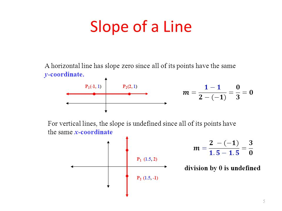 U1B L1 Review of Slope Slope of a Line. A horizontal line has slope zero since all of its points have the same.