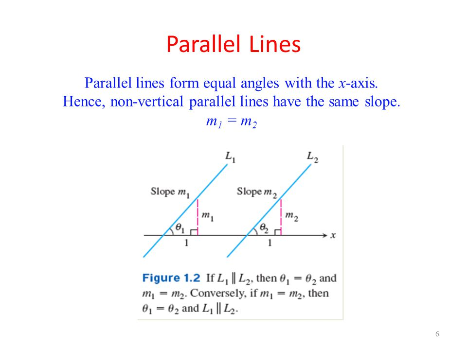 Parallel Lines Parallel lines form equal angles with the x-axis.