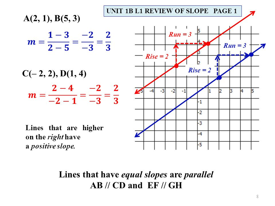 Lines that have equal slopes are parallel