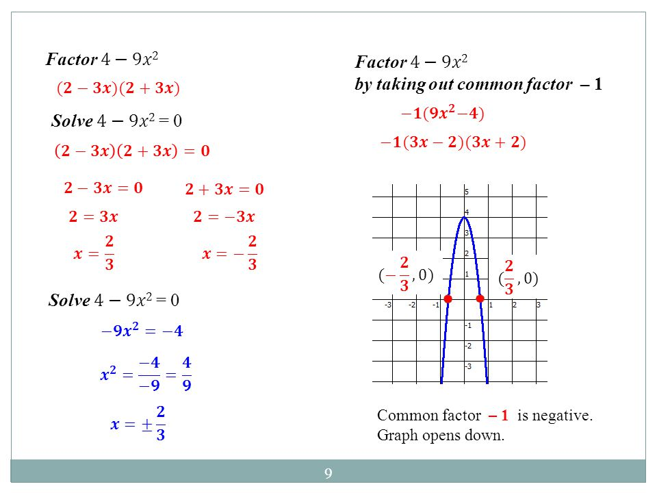 by taking out common factor – 1