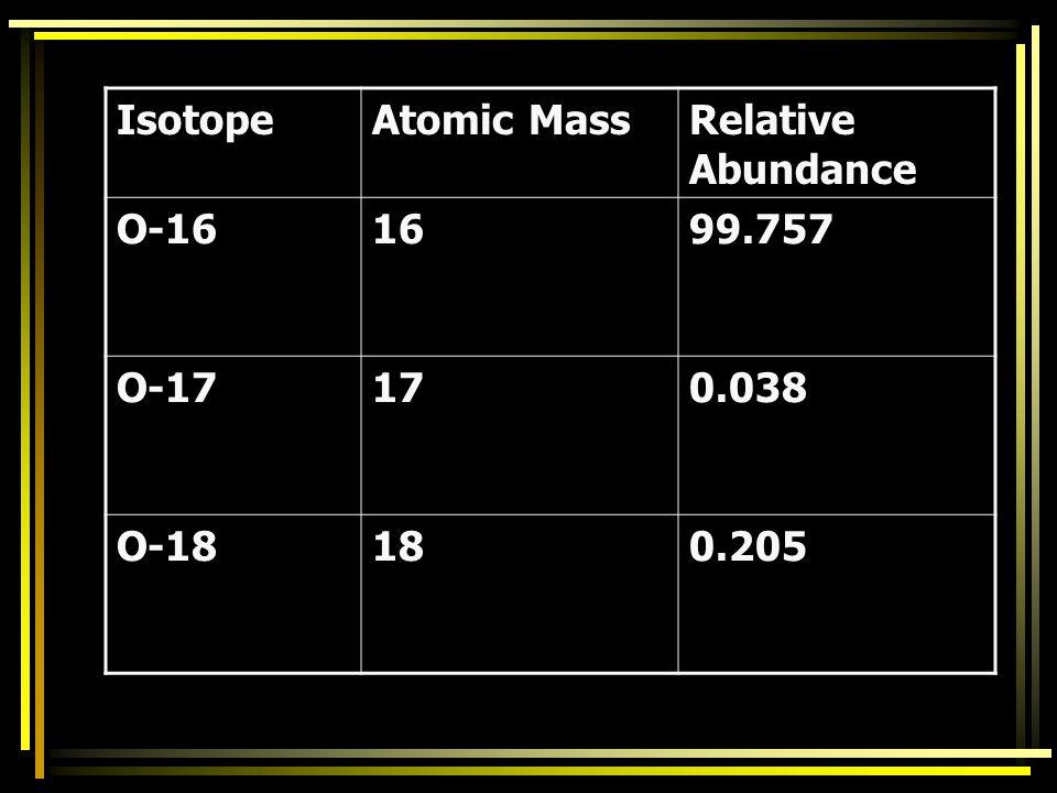 Isotope Atomic Mass Relative Abundance O-16 16 99.757 O-17 17 0.038 O-18 18 0.205
