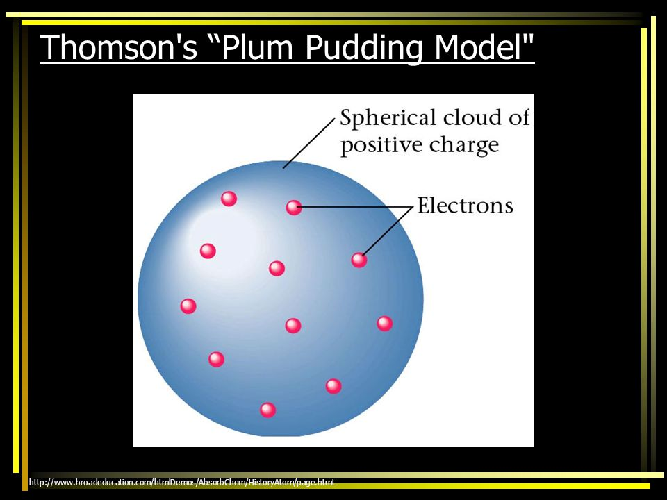 Thomson s Plum Pudding Model