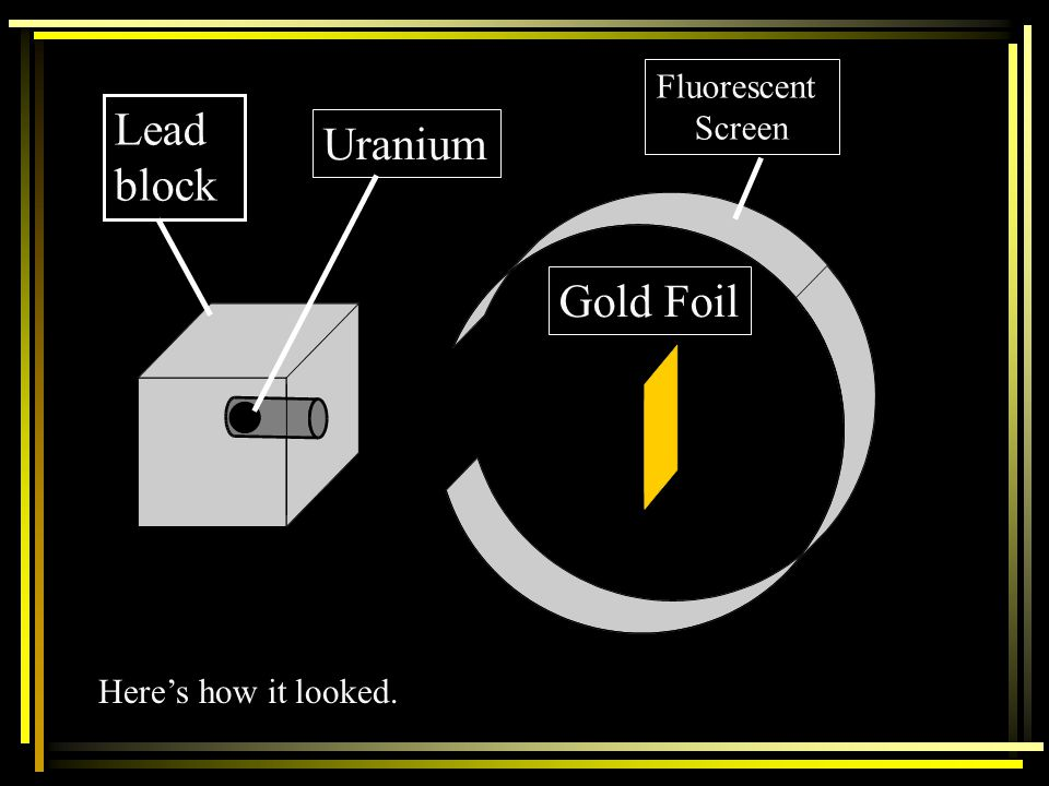 Fluorescent Screen Lead block Uranium Gold Foil Here's how it looked.