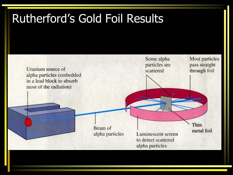 Rutherford's Gold Foil Results