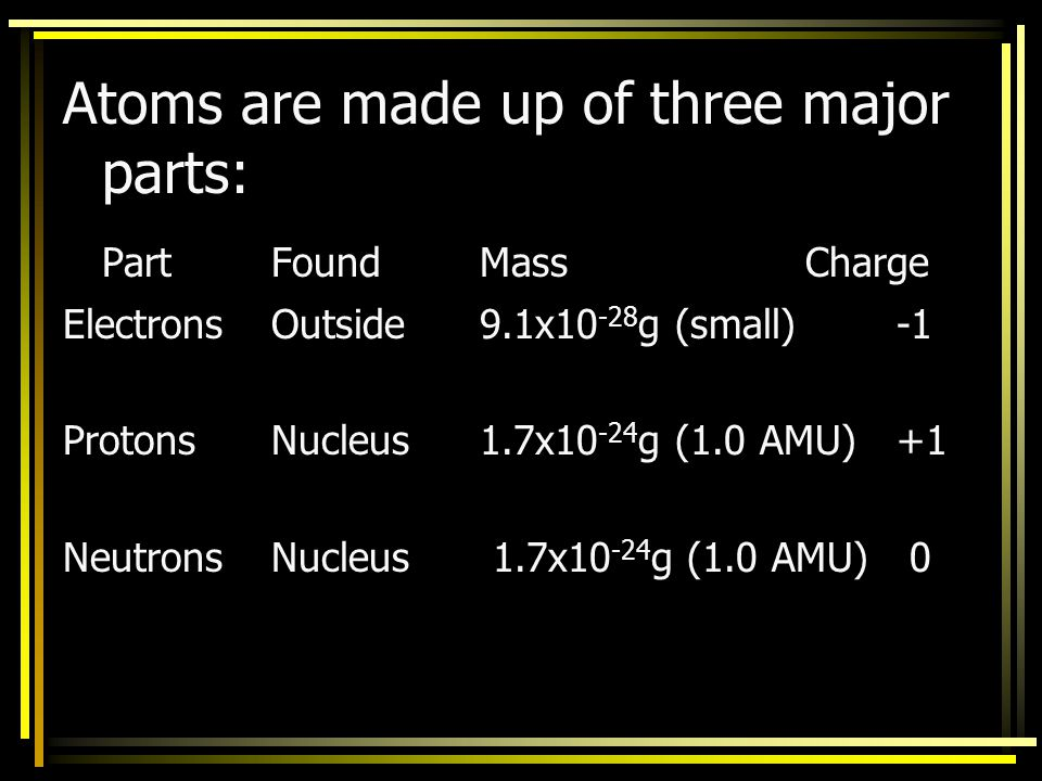Atoms are made up of three major parts: Part Found Mass Charge
