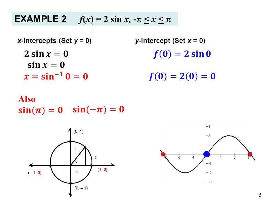 EXAMPLE 2 f(x) = 2 sin x, -p < x < p