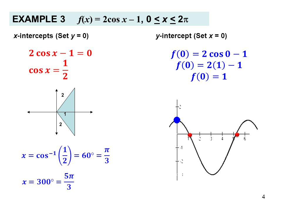 EXAMPLE 3 f(x) = 2cos x – 1, 0 < x < 2p