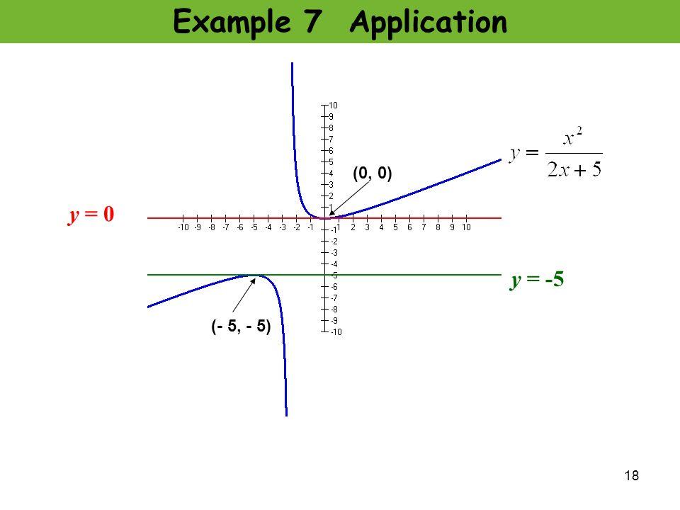 Example 7 Application y = 0 y = -5 (0, 0) (- 5, - 5)