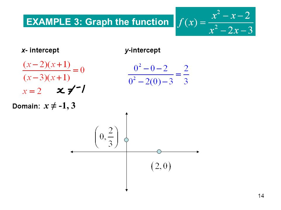 EXAMPLE 3: Graph the function